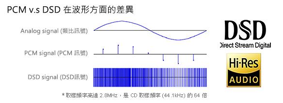 PCM-D100 - 高品質專業級錄音器- Sony 台灣官方購物網站- Sony